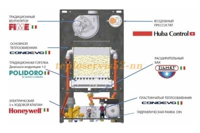 Газовый котел ITALTHERM CITY CLASS 24 C (ИТАЛТЕРМ СИТИ КЛАСС)